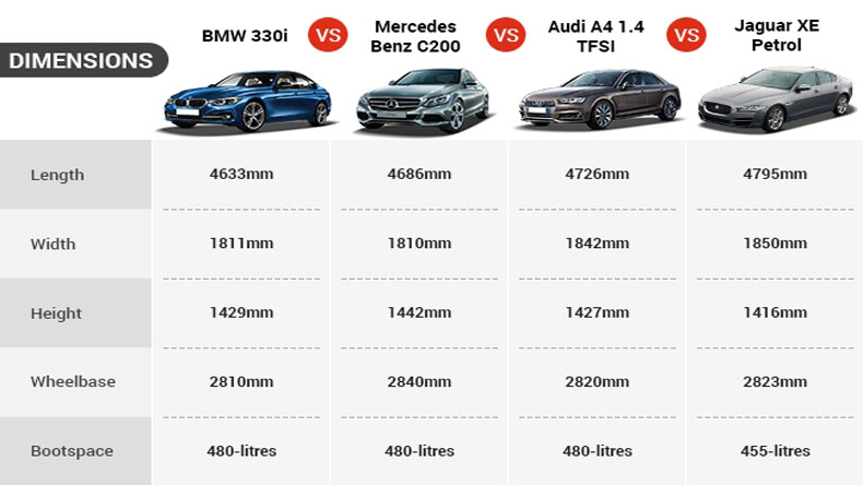 Bmw 3 Series Vs Mercedes Benz C Class Vs Audi A4 Vs Jaguar