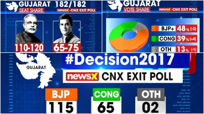 Gujarat Assembly Elections 2017 NewsX-CNX Exit Poll LIVE: BJP winning but Congress makes visible impact on PM Modi's turf