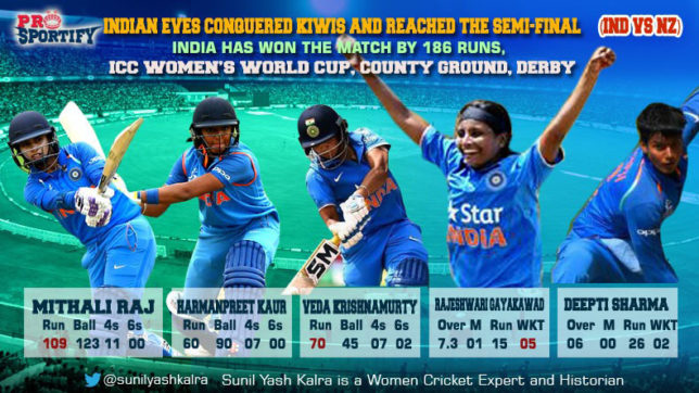 ICC Women's World Cup: India hammer New Zealand by 186 runs to storm into semis