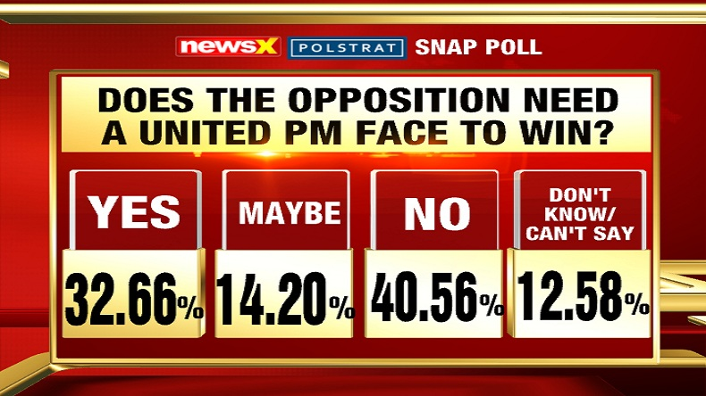 NewsX Polstrat snap poll, 40 per cent polled say no to Opposition consensus PM, Lok Sabha elections 2019
