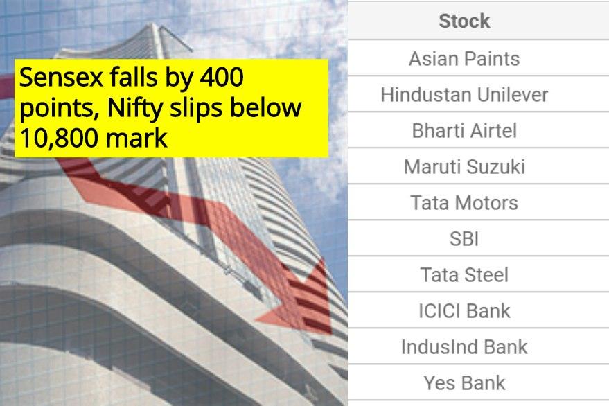 Sensex falls by 400 points, Nifty slips below 10,800 mark, Banking, IT, Metal sectors biggest losers
